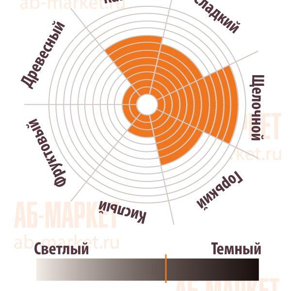 АБ-МАРКЕТ: Сенсорная диаграмма Какао-порошка GHR - Gerkens Cacao, Cargill