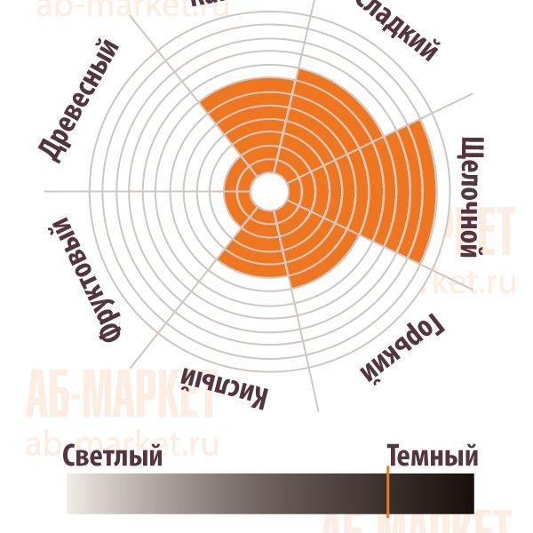 АБ-МАРКЕТ: Сенсорная диаграмма Какао-порошка алкализованный DJ150 - Gerkens Cacao, Cargill