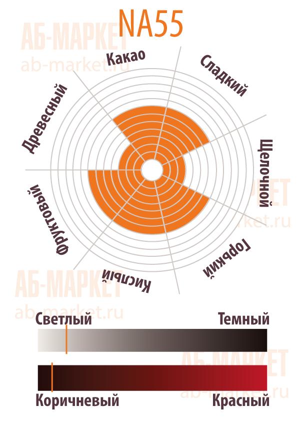 АБ-МАРКЕТ: Сенсорная диаграмма Какао-порошка натуральный NA55 - Gerkens Cacao, Cargill