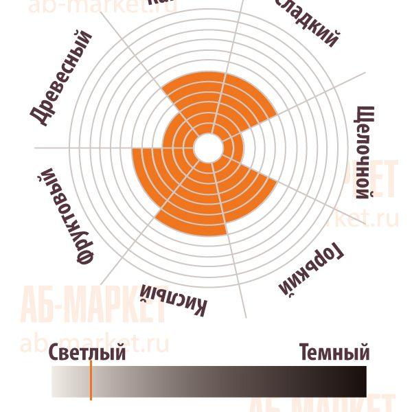 АБ-МАРКЕТ: Сенсорная диаграмма Какао-порошка натуральный PON10B2 - Gerkens Cacao, Cargill