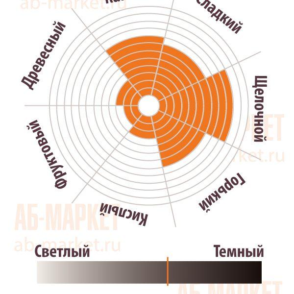 АБ-МАРКЕТ: Сенсорная диаграмма Какао-порошка алкализованный RS75 - Gerkens Cacao, Cargill